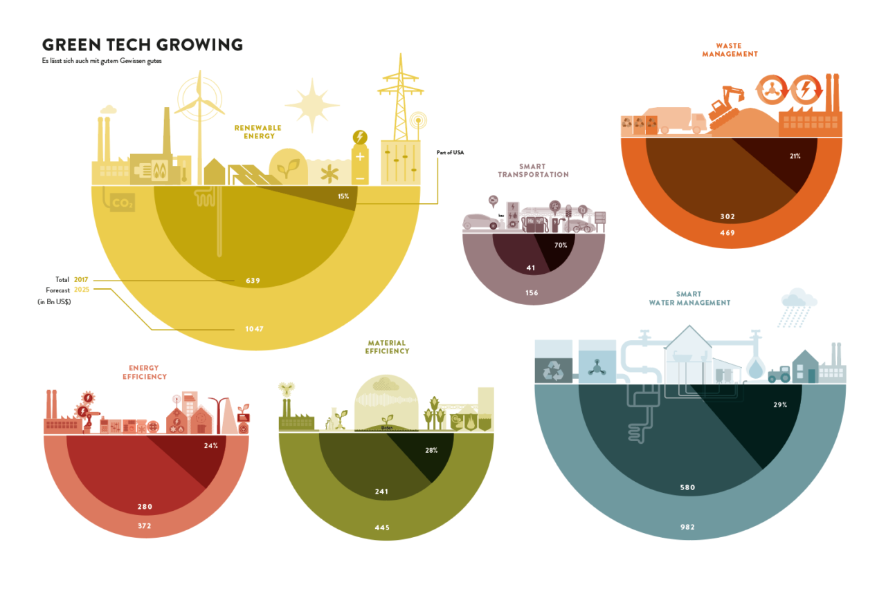 Global Economy (Info Graphics)